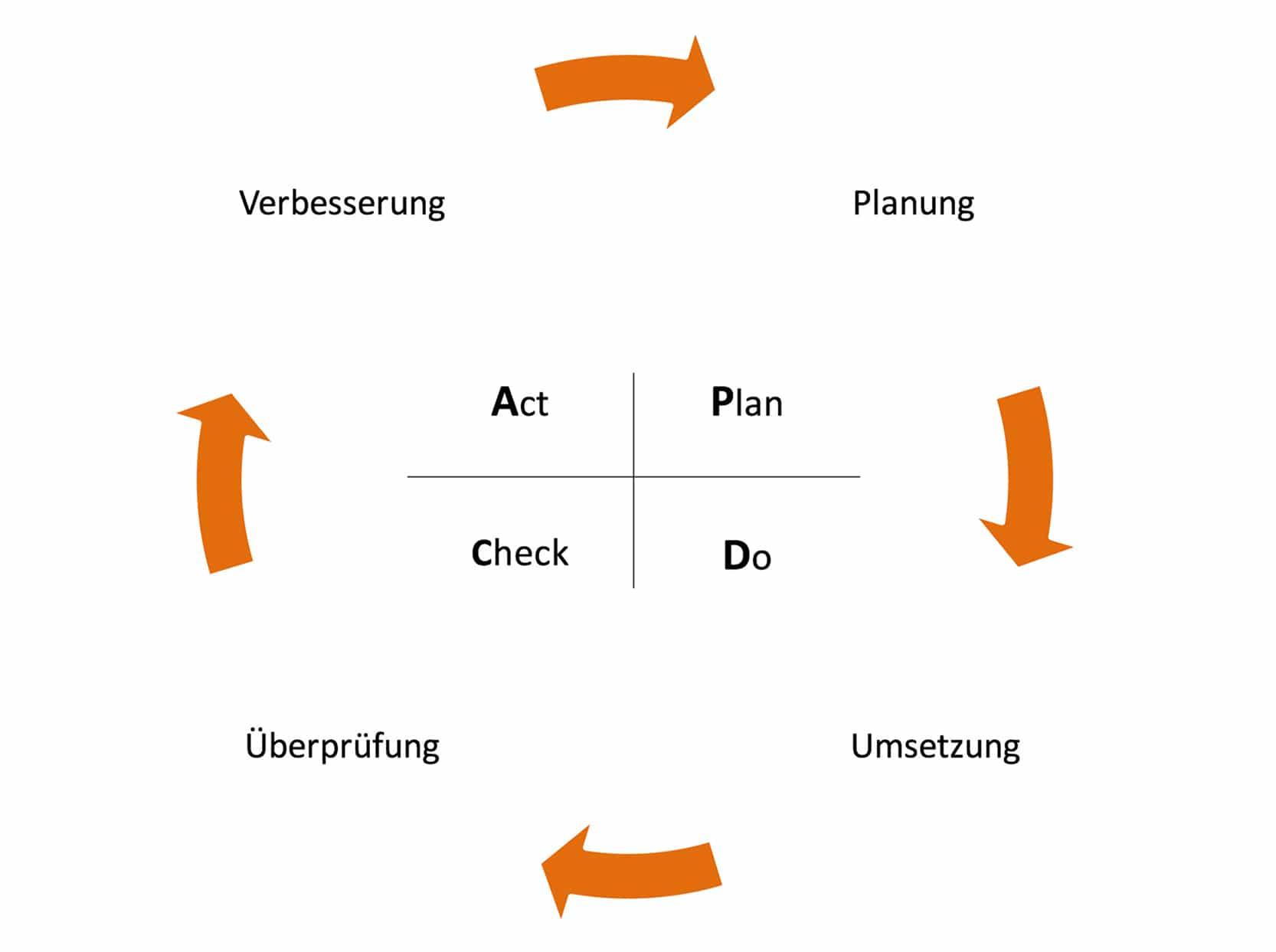 Act Plan do Check Christophorus-Kliniken